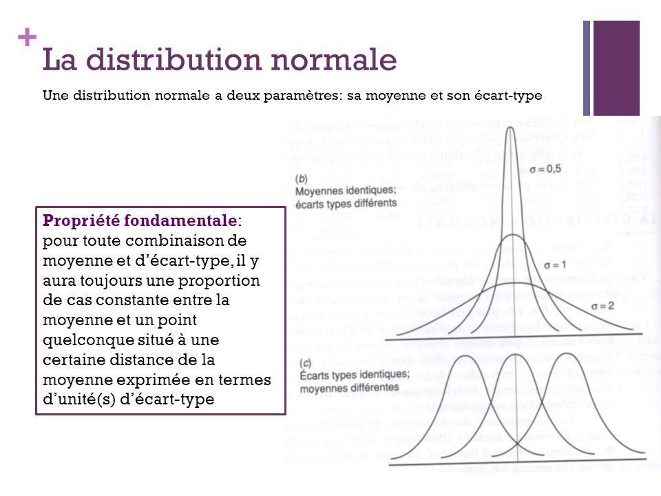 + La distribution normale Une distribution normale a deux paramètres: sa moyenne et son écart-type Propriété fondamentale: pour toute combinaison de moyenne et décart-type, il y aura toujours une proportion de cas constante entre la moyenne et un point quelconque situé à une certaine distance de la moyenne exprimée en termes dunité(s) décart-type
