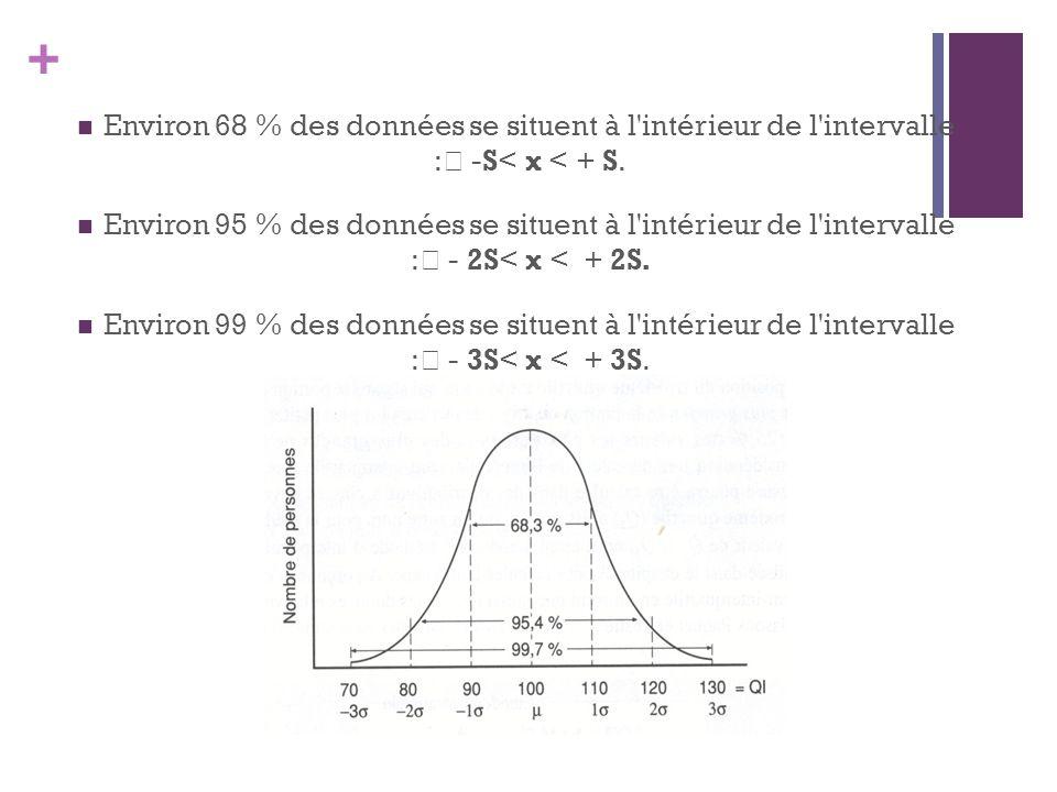 + Environ 68 % des données se situent à l intérieur de l intervalle : -S< x < + S.