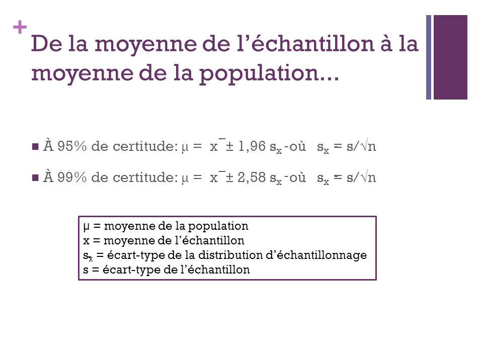 + De la moyenne de léchantillon à la moyenne de la population...