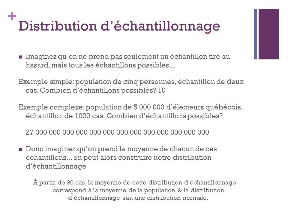 + Distribution déchantillonnage Imaginez quon ne prend pas seulement un échantillon tiré au hasard, mais tous les échantillons possibles...