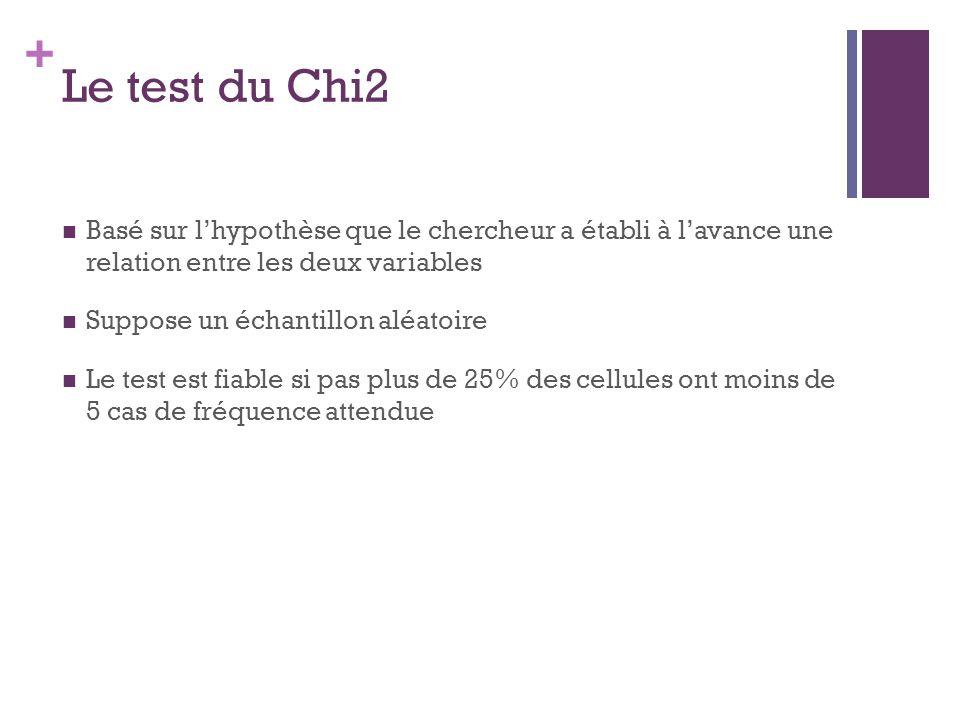 + Le test du Chi2 Basé sur lhypothèse que le chercheur a établi à lavance une relation entre les deux variables Suppose un échantillon aléatoire Le test est fiable si pas plus de 25% des cellules ont moins de 5 cas de fréquence attendue