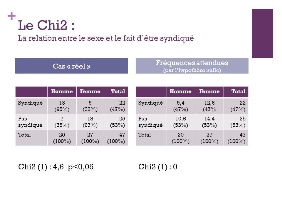 + Le Chi2 : La relation entre le sexe et le fait dêtre syndiqué HommeFemmeTotal Syndiqué13 (65%) 9 (33%) 22 (47%) Pas syndiqué 7 (35%) 18 (67%) 25 (53%) Total20 (100%) 27 (100%) 47 (100%) HommeFemmeTotal Syndiqué9,4 (47%) 12,6 (47% 22 (47%) Pas syndiqué 10,6 (53%) 14,4 (53%) 25 (53%) Total20 (100%) 27 (100%) 47 (100%) Cas « réel » Fréquences attendues (par lhypothèse nulle) Chi2 (1) : 4,6 p<0,05Chi2 (1) : 0