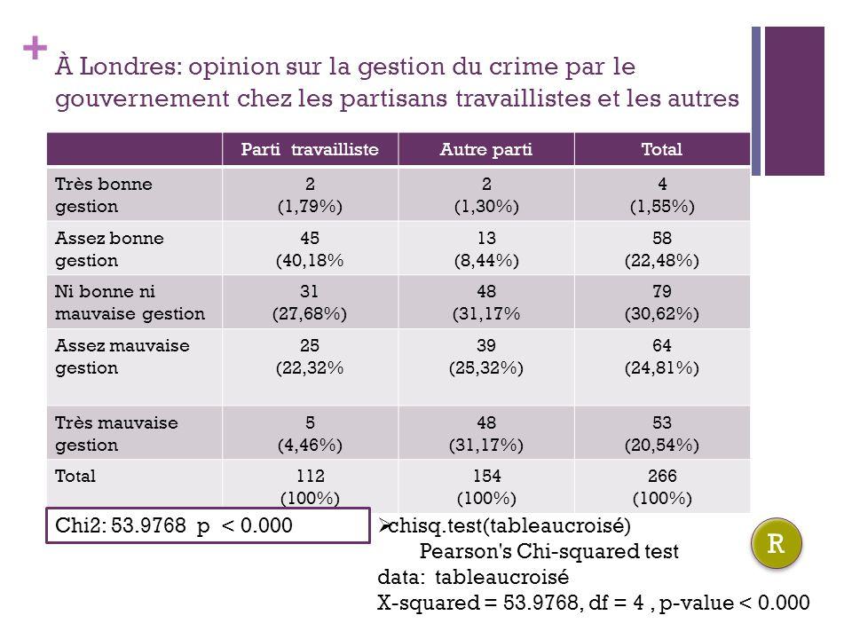 + À Londres: opinion sur la gestion du crime par le gouvernement chez les partisans travaillistes et les autres Parti travaillisteAutre partiTotal Très bonne gestion 2 (1,79%) 2 (1,30%) 4 (1,55%) Assez bonne gestion 45 (40,18% 13 (8,44%) 58 (22,48%) Ni bonne ni mauvaise gestion 31 (27,68%) 48 (31,17% 79 (30,62%) Assez mauvaise gestion 25 (22,32% 39 (25,32%) 64 (24,81%) Très mauvaise gestion 5 (4,46%) 48 (31,17%) 53 (20,54%) Total112 (100%) 154 (100%) 266 (100%) Chi2: 53.9768 p < 0.000 chisq.test(tableaucroisé) Pearson s Chi-squared test data: tableaucroisé X-squared = 53.9768, df = 4, p-value < 0.000 R R