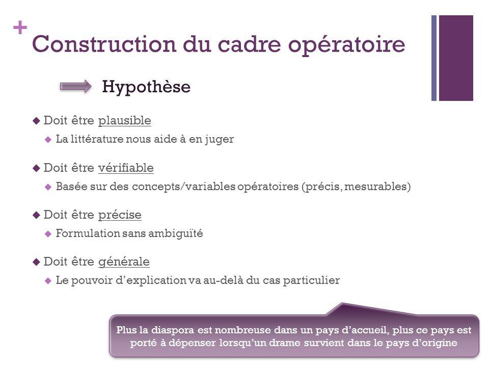+ Construction du cadre opératoire Des individus.des villes.