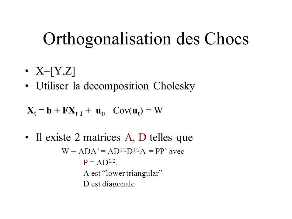 Orthogonalisation des Chocs X=[Y,Z] Utiliser la decomposition Cholesky X t = b + FX t-1 + u t, Cov(u t ) = W Il existe 2 matrices A, D telles que W = ADA = AD 1/2 D 1/2 A = PP avec P = AD 1/2, A est lower triangular D est diagonale