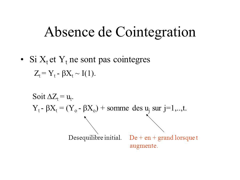 Absence de Cointegration Si X t et Y t ne sont pas cointegres Z t = Y t - X t ~ I(1).