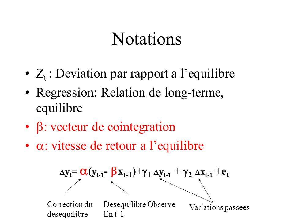 Notations Z t : Deviation par rapport a lequilibre Regression: Relation de long-terme, equilibre : vecteur de cointegration : vitesse de retour a lequ