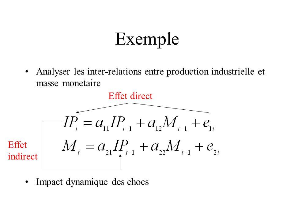 Impulse Response Functions Reaction de AUD a un choc sur le prix de matieres premieres.