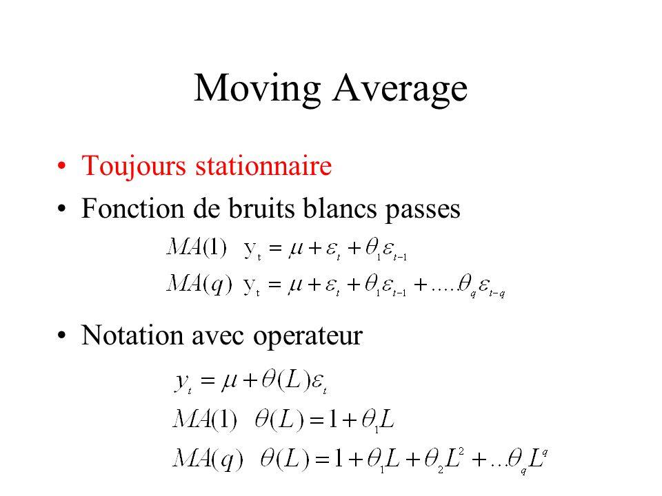 Moving Average Toujours stationnaire Fonction de bruits blancs passes Notation avec operateur