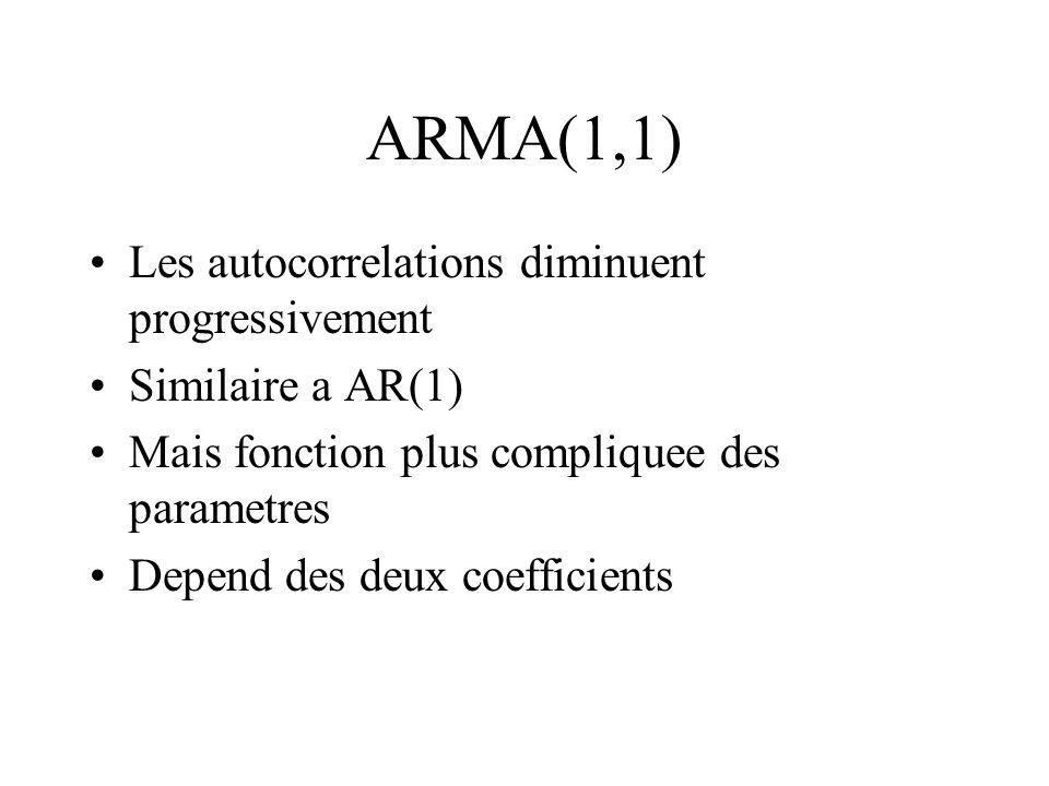 ARMA(1,1) Les autocorrelations diminuent progressivement Similaire a AR(1) Mais fonction plus compliquee des parametres Depend des deux coefficients