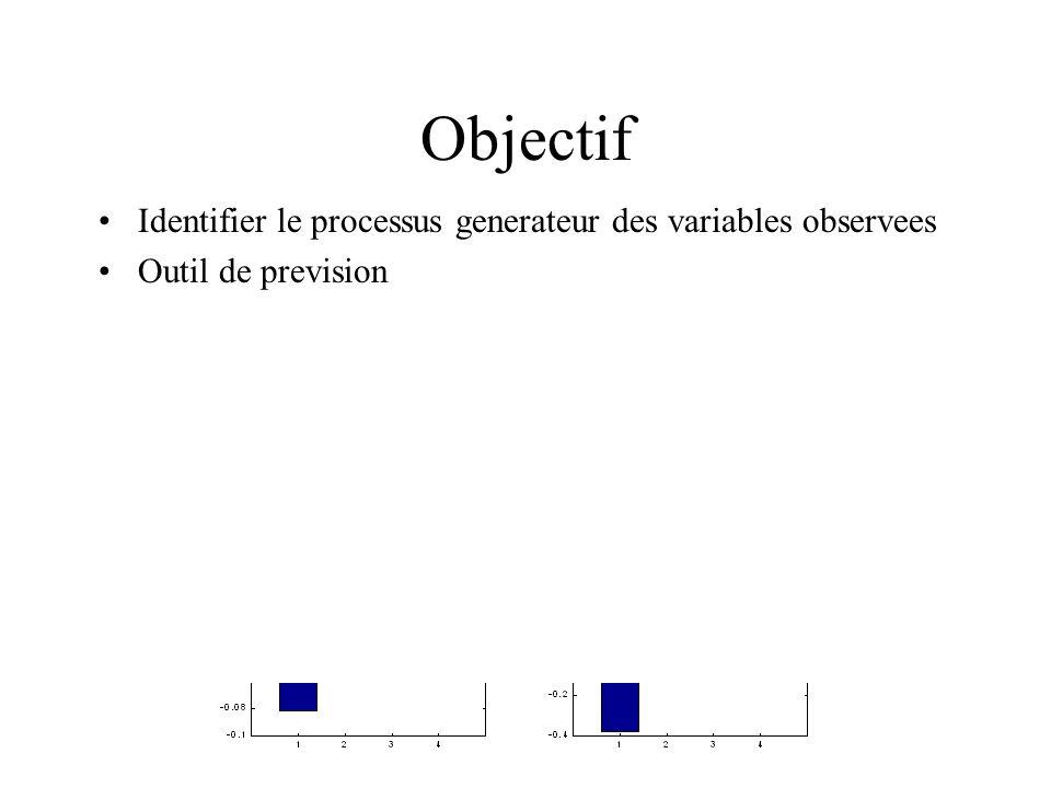 Objectif Identifier le processus generateur des variables observees Outil de prevision