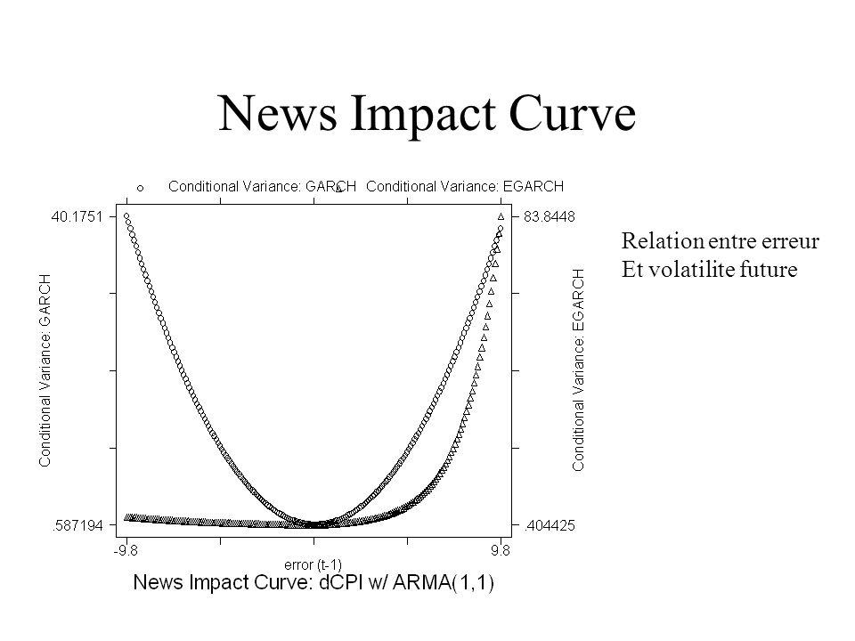 News Impact Curve Relation entre erreur Et volatilite future