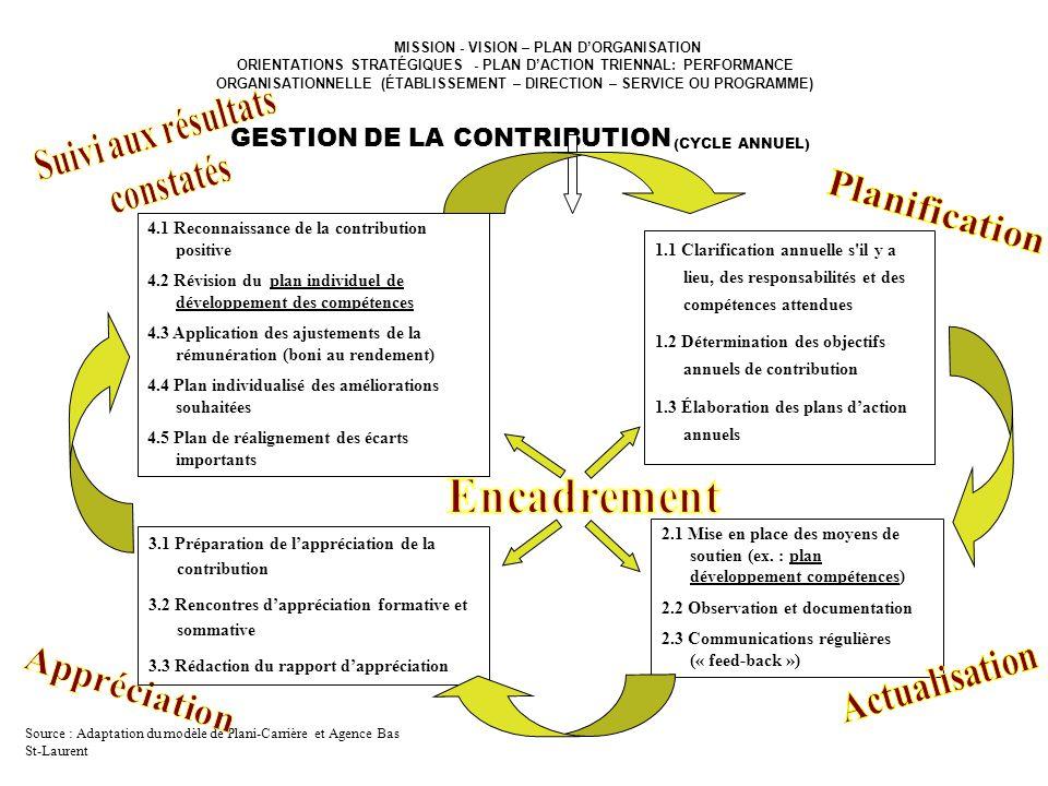 MISSION - VISION – PLAN DORGANISATION ORIENTATIONS STRATÉGIQUES - PLAN DACTION TRIENNAL: PERFORMANCE ORGANISATIONNELLE (ÉTABLISSEMENT – DIRECTION – SE
