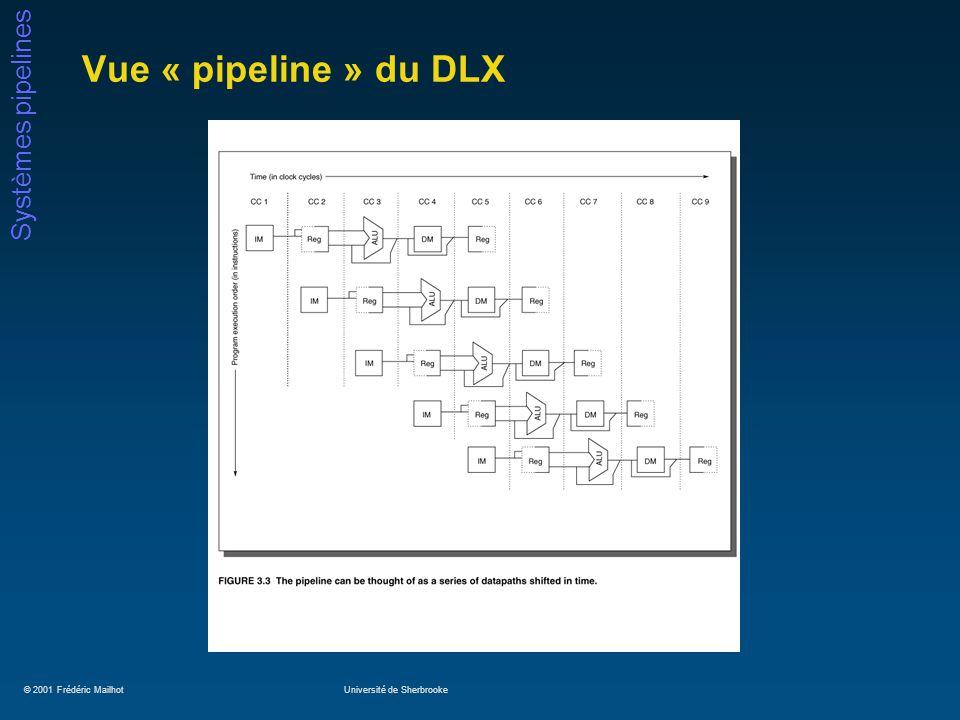© 2001 Frédéric MailhotUniversité de Sherbrooke Systèmes pipelines Vue « pipeline » du DLX