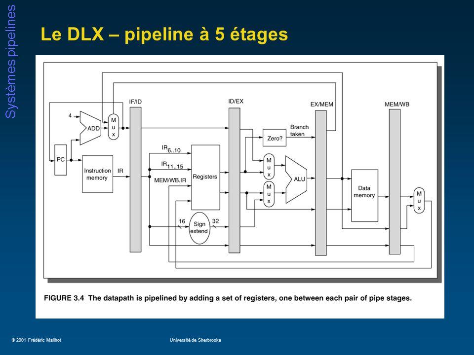 © 2001 Frédéric MailhotUniversité de Sherbrooke Systèmes pipelines Le DLX – pipeline à 5 étages