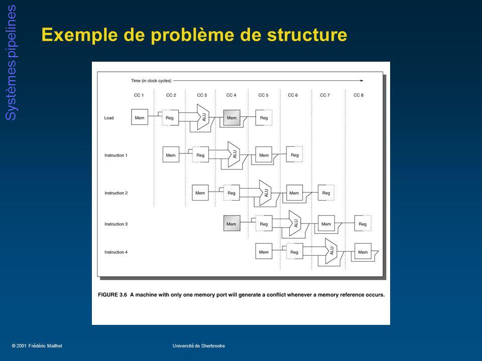 © 2001 Frédéric MailhotUniversité de Sherbrooke Systèmes pipelines Exemple de problème de structure