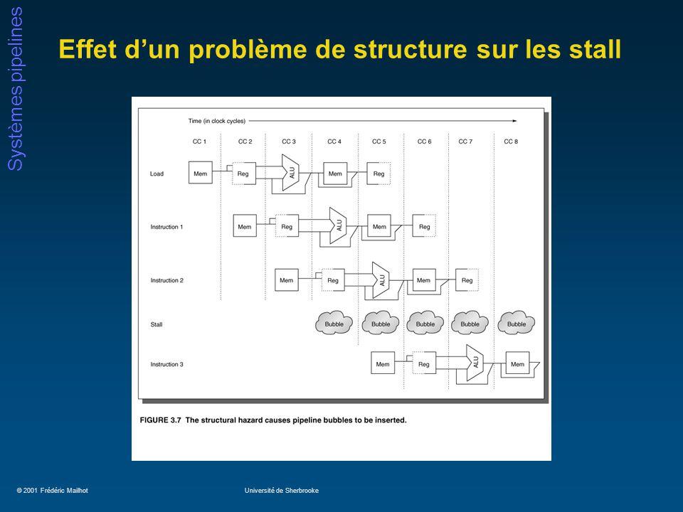 © 2001 Frédéric MailhotUniversité de Sherbrooke Systèmes pipelines Effet dun problème de structure sur les stall