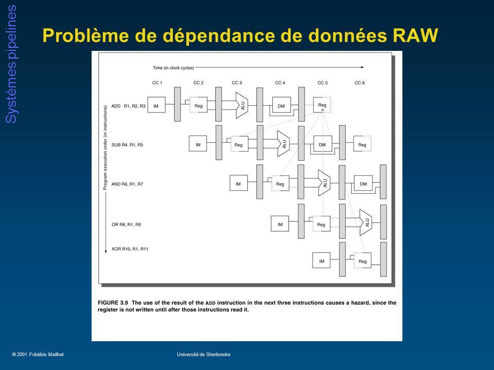 © 2001 Frédéric MailhotUniversité de Sherbrooke Systèmes pipelines Problème de dépendance de données RAW