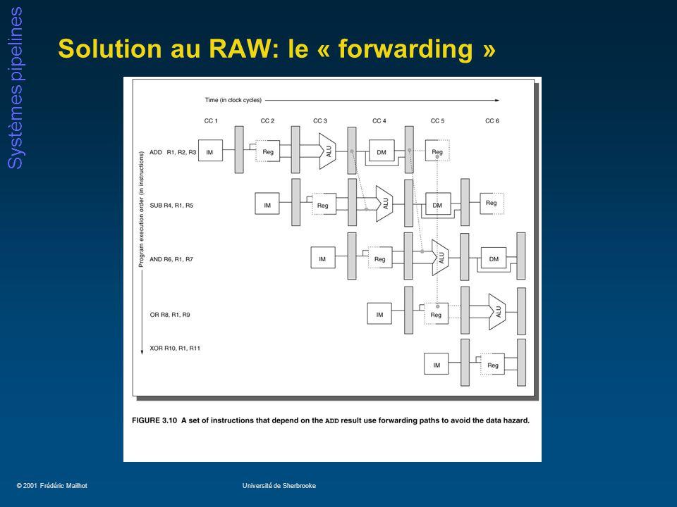 © 2001 Frédéric MailhotUniversité de Sherbrooke Systèmes pipelines Solution au RAW: le « forwarding »