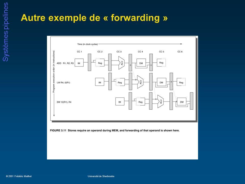 © 2001 Frédéric MailhotUniversité de Sherbrooke Systèmes pipelines Autre exemple de « forwarding »