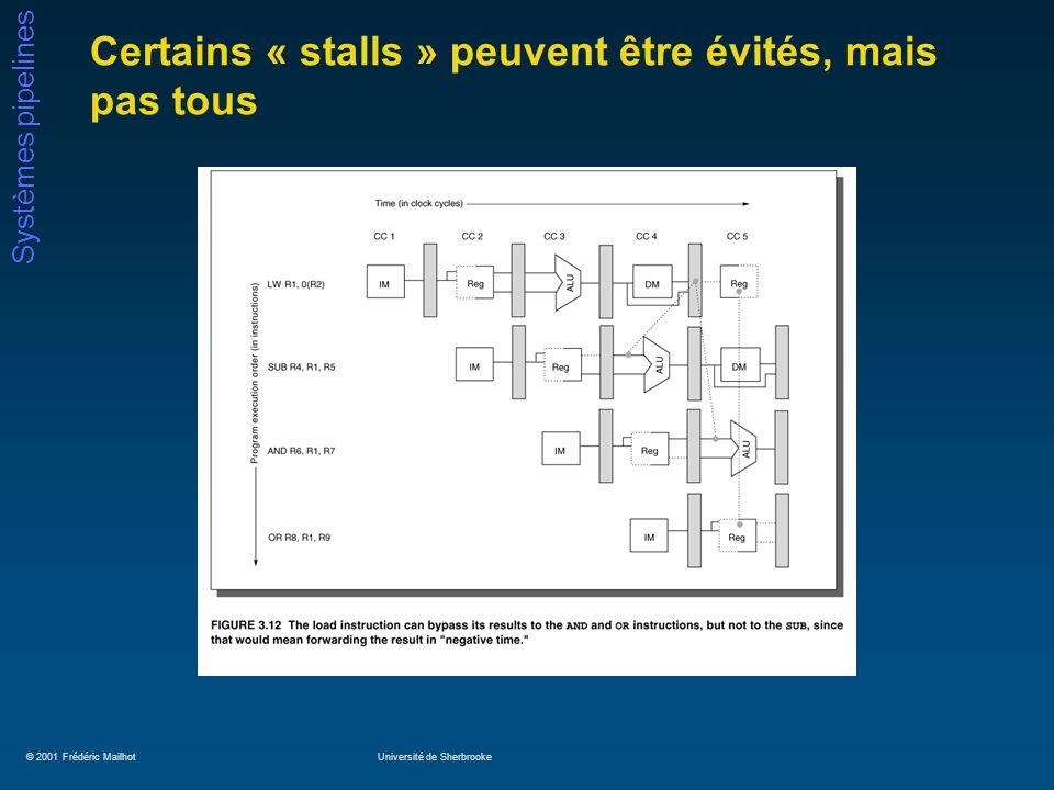 © 2001 Frédéric MailhotUniversité de Sherbrooke Systèmes pipelines Certains « stalls » peuvent être évités, mais pas tous