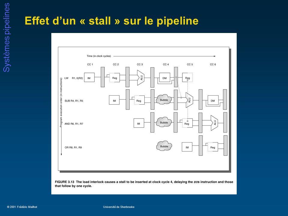 © 2001 Frédéric MailhotUniversité de Sherbrooke Systèmes pipelines Effet dun « stall » sur le pipeline