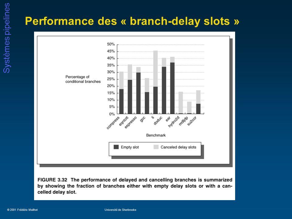 © 2001 Frédéric MailhotUniversité de Sherbrooke Systèmes pipelines Performance des « branch-delay slots »