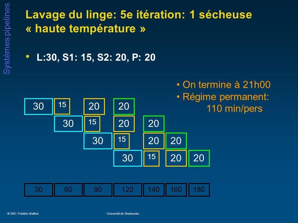 © 2001 Frédéric MailhotUniversité de Sherbrooke Systèmes pipelines Lavage du linge: 6e itération: 2 sécheuses « haute température » L:30, S1: 15, S2: 15, P: 20 170 20 30 60 15 30 90 20 15 30 120 20 15 20 150 15 On termine à 20h50.