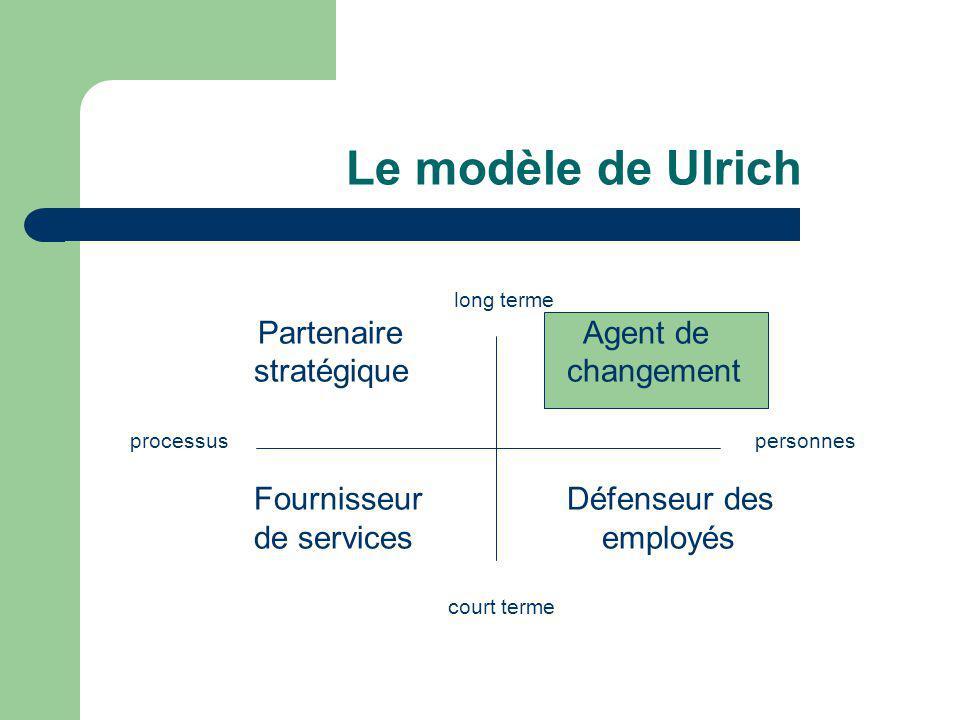 Le modèle de Ulrich long terme Partenaire Agent de stratégique changement processus personnes Fournisseur Défenseur des de services employés court ter