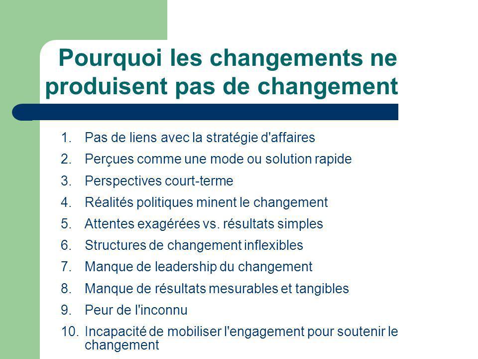 Pourquoi les changements ne produisent pas de changement 1.Pas de liens avec la stratégie d'affaires 2.Perçues comme une mode ou solution rapide 3.Per