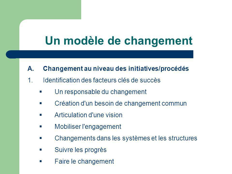 Un modèle de changement A.Changement au niveau des initiatives/procédés 1.Identification des facteurs clés de succès Un responsable du changement Créa