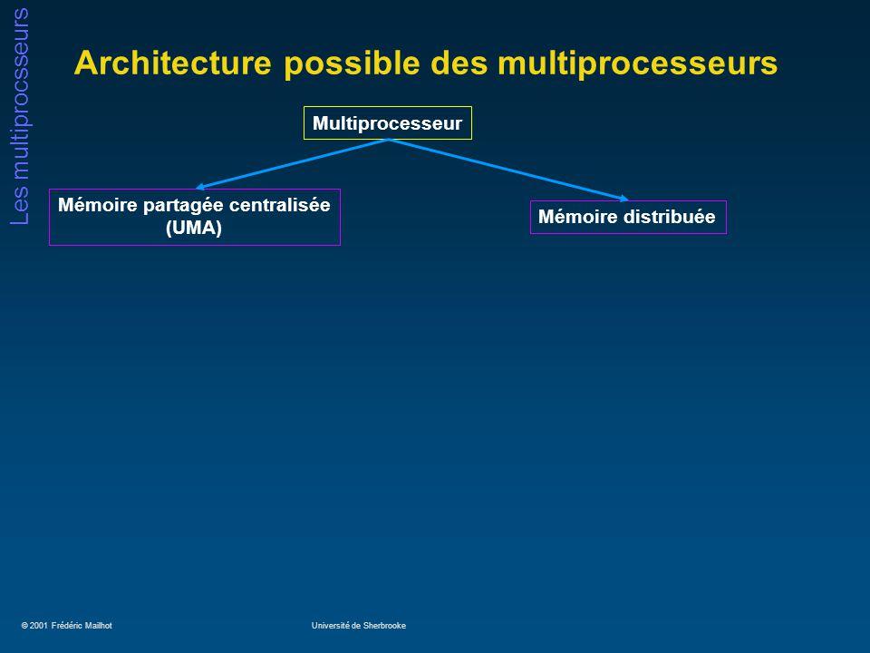 © 2001 Frédéric MailhotUniversité de Sherbrooke Les multiprocsseurs Architecture possible des multiprocesseurs Multiprocesseur Mémoire partagée centralisée (UMA) Mémoire distribuée
