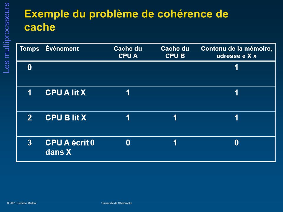 © 2001 Frédéric MailhotUniversité de Sherbrooke Les multiprocsseurs Exemple du problème de cohérence de cache TempsÉvénementCache du CPU A Cache du CPU B Contenu de la mémoire, adresse « X » 01 1CPU A lit X11 2CPU B lit X111 3CPU A écrit 0 dans X 010