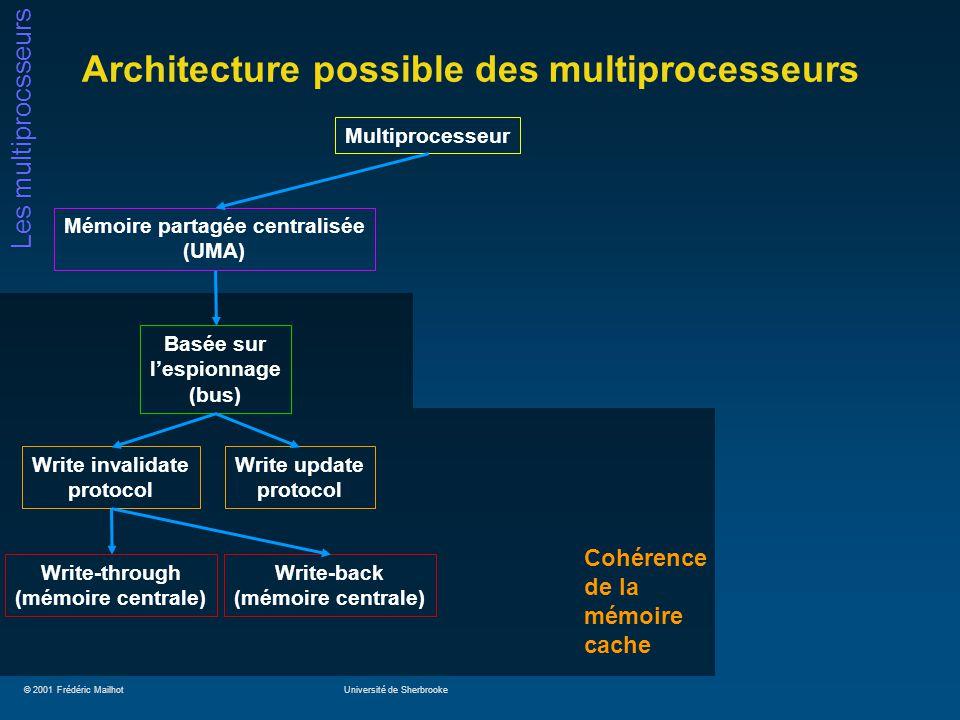© 2001 Frédéric MailhotUniversité de Sherbrooke Les multiprocsseurs Cohérence de la mémoire cache Architecture possible des multiprocesseurs Multiproc