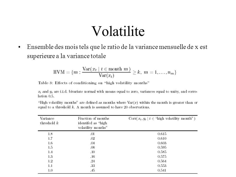 Volatilite Ensemble des mois tels que le ratio de la variance mensuelle de x est superieure a la variance totale