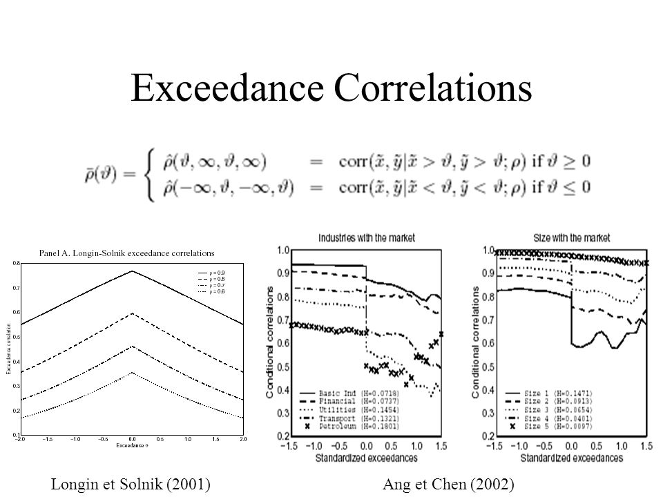 Exceedance Correlations Longin et Solnik (2001)Ang et Chen (2002)