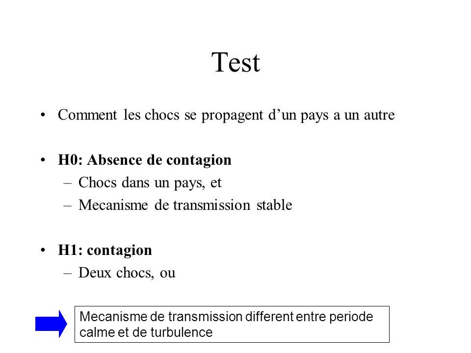 Test Comment les chocs se propagent dun pays a un autre H0: Absence de contagion –Chocs dans un pays, et –Mecanisme de transmission stable H1: contagi