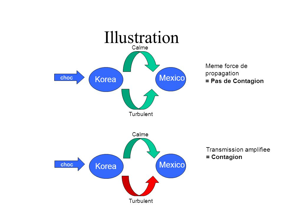 Illustration Transmission amplifiee = Contagion Korea Mexico choc Turbulent Calme Korea Mexico choc Turbulent Calme Meme force de propagation = Pas de Contagion