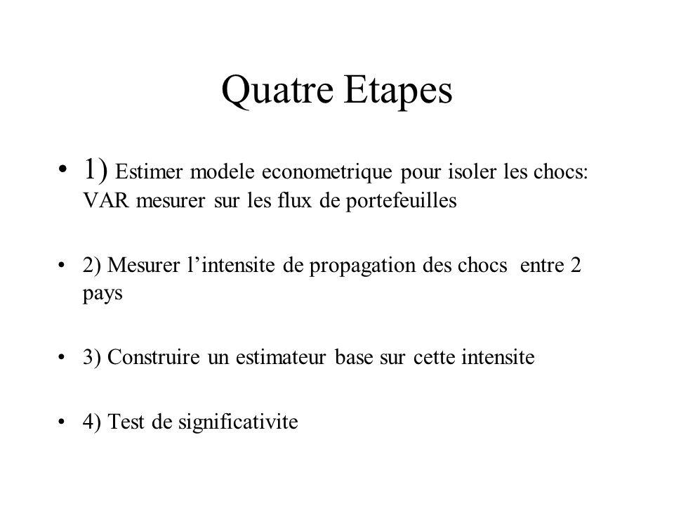 Quatre Etapes 1) Estimer modele econometrique pour isoler les chocs: VAR mesurer sur les flux de portefeuilles 2) Mesurer lintensite de propagation de