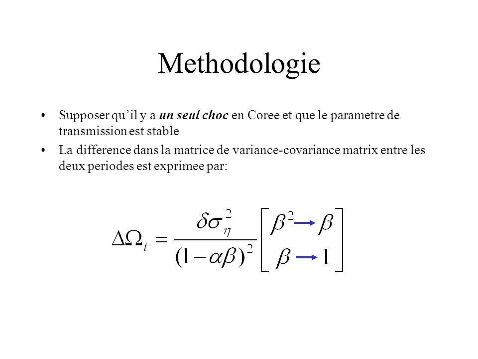 Methodologie Supposer quil y a un seul choc en Coree et que le parametre de transmission est stable La difference dans la matrice de variance-covarian