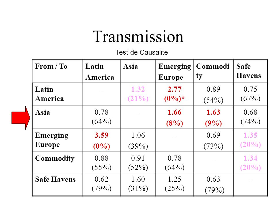 Transmission From / ToLatin America AsiaEmerging Europe Commodi ty Safe Havens Latin America -1.32 (21%) 2.77 (0%)* 0.89 (54%) 0.75 (67%) Asia0.78 (64%) -1.66 (8%) 1.63 (9%) 0.68 (74%) Emerging Europe 3.59 (0%) 1.06 (39%) -0.69 (73%) 1.35 (20%) Commodity0.88 (55%) 0.91 (52%) 0.78 (64%) -1.34 (20%) Safe Havens0.62 (79%) 1.60 (31%) 1.25 (25%) 0.63 (79%) - Test de Causalite