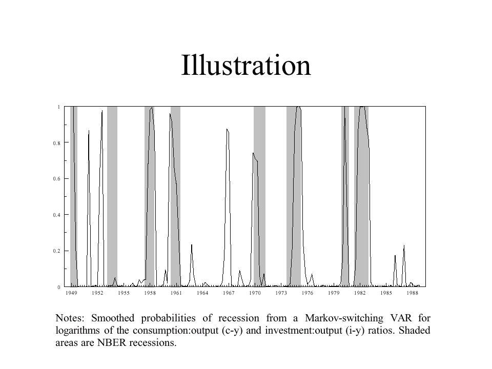 Danger Spurious Regime: Detection dun changement de regime meme lorsquil ny en a pas eu Correlation Breakdown: Les correlations sont plus fortes en periode de baisse de marches (bear markets) Implication: Les gains de diversification sont exageres si lon ne prend pas en compte le fait que les correlations augmentent en periode de crise Longin et Solnik (2001) Journal of Finance Ang et Chen (2002): les asymetries sont plus marquees pour les petites firmes, value stocks, et les perdants Forbes et Rigobon (1999)