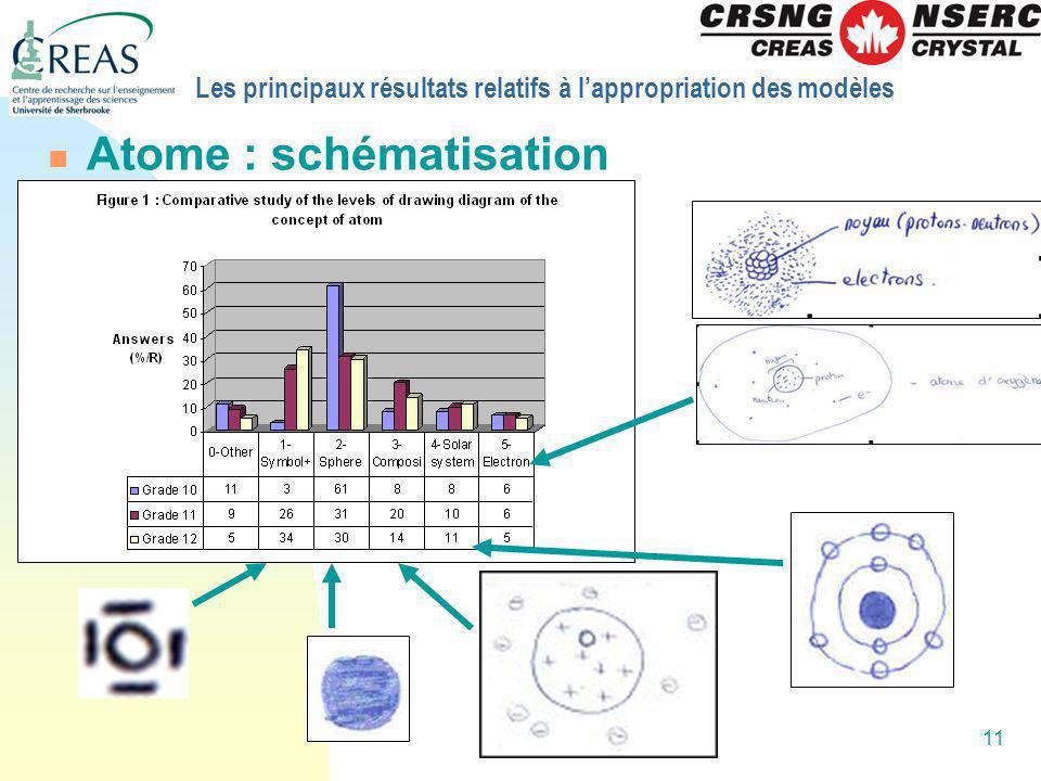 11 Les principaux résultats relatifs à lappropriation des modèles Atome : schématisation
