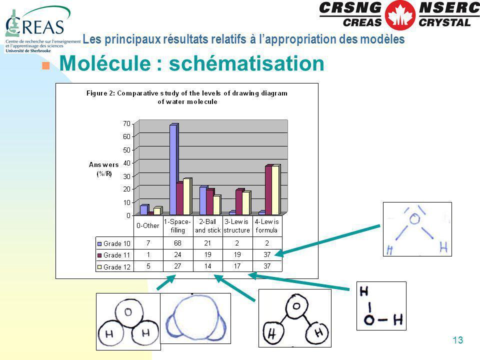 13 Les principaux résultats relatifs à lappropriation des modèles Molécule : schématisation