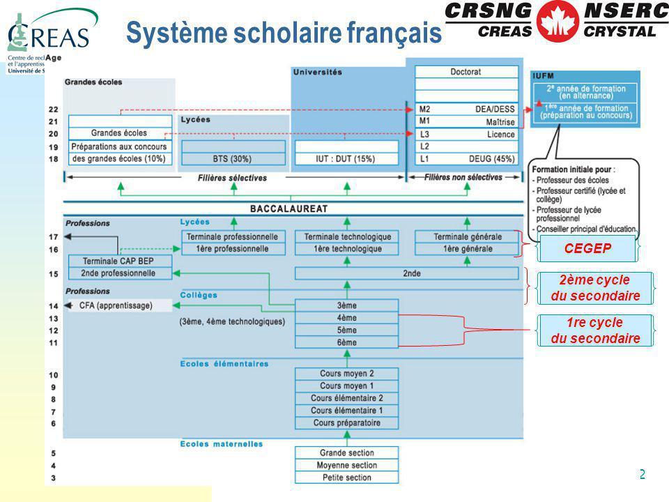 2 Système scholaire français 1re cycle du secondaire 2ème cycle du secondaire CEGEP
