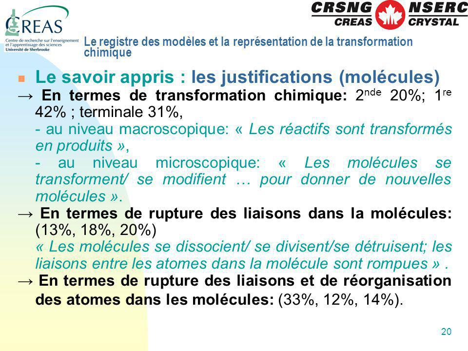 20 Le savoir appris : les justifications (molécules) En termes de transformation chimique: 2 nde 20%; 1 re 42% ; terminale 31%, - au niveau macroscopi