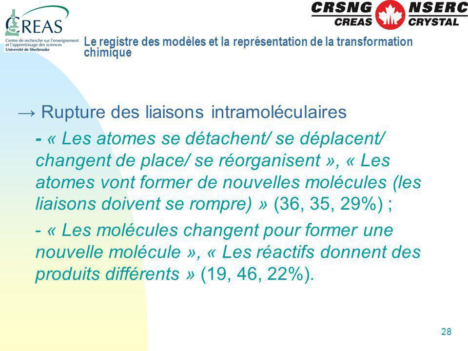 28 Rupture des liaisons intramoléculaires - « Les atomes se détachent/ se déplacent/ changent de place/ se réorganisent », « Les atomes vont former de