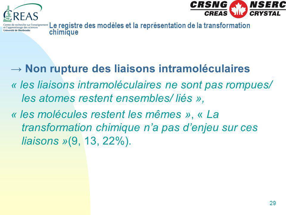 29 Non rupture des liaisons intramoléculaires « les liaisons intramoléculaires ne sont pas rompues/ les atomes restent ensembles/ liés », « les molécu