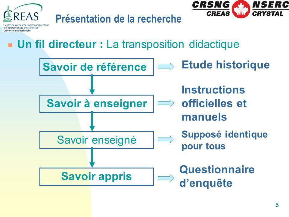 5 Présentation de la recherche Un fil directeur : La transposition didactique Savoir de référence Savoir à enseigner Savoir enseigné Savoir appris Etu