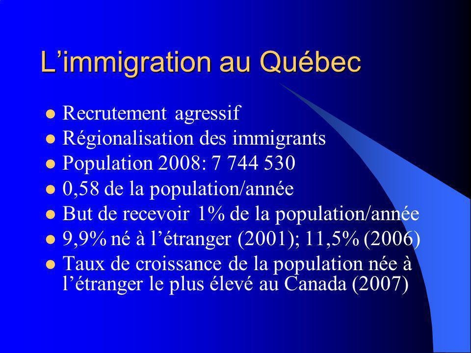 Limmigration au Québec Recrutement agressif Régionalisation des immigrants Population 2008: 7 744 530 0,58 de la population/année But de recevoir 1% de la population/année 9,9% né à létranger (2001); 11,5% (2006) Taux de croissance de la population née à létranger le plus élevé au Canada (2007)